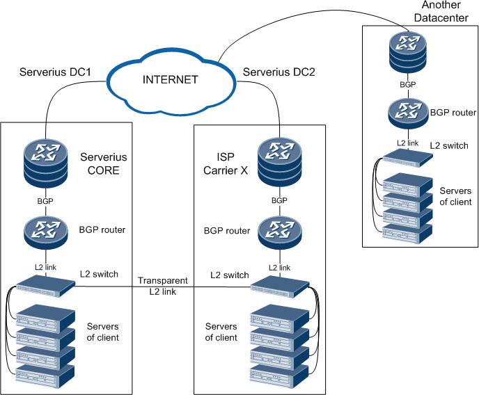 BGP anycast option 1