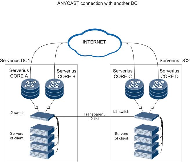 BGP anycast option 3