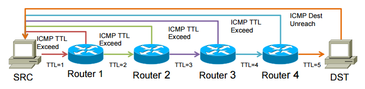 How to understand tracroute/MTR output - Knowledgebase