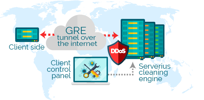 DDoS protection by GRE tunnel