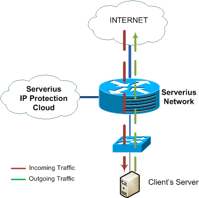 In-line or out-of-path (on-demand) DDoS protection mode