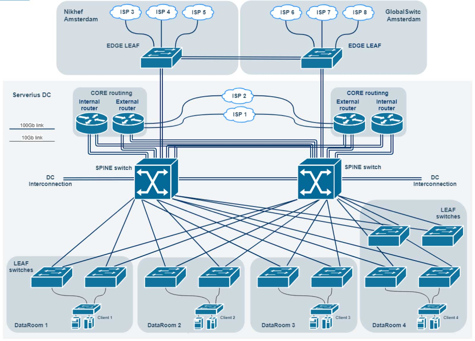 Serverius switching network upgrade - Colocation datacenter