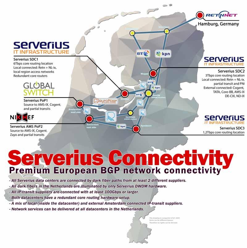 Serverius DWDM datacenter network