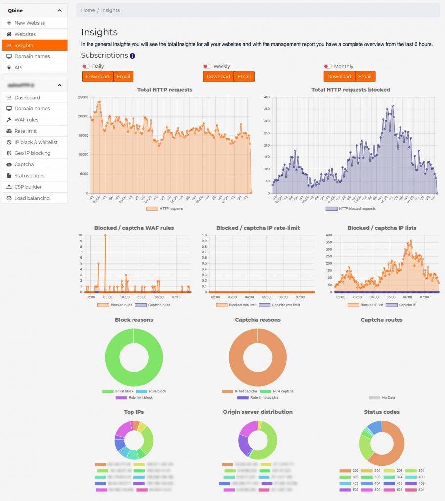 qbine insights long time statistics